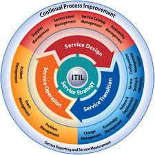 Service Desk Management Process Processes