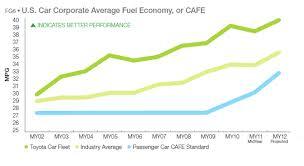 toyota prius petrol consumption toyota green innovation