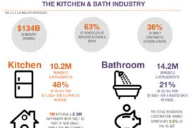 Kitchen Cabinets Manufacturers Association Performance Standards Revised For Kitchen Cabinets And Bath