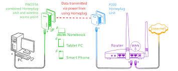 wireless home network diagram diagram gallery wiring diagram