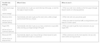 adwords bid enhanced caigns bid strategies launching soon