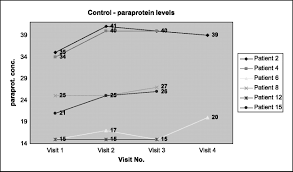 the potential role of curcumin in patients with monoclonal