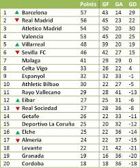 la liga table standings segunda division b group 1 standings soccer spain league table