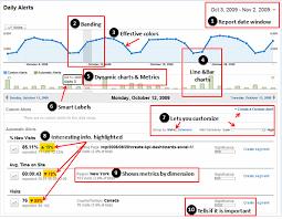 Analytics Excel Dashboard Template Dashboard Best Practice Analytics Intelligence Report