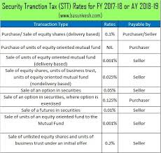 capital gains tax table 2017 how are mutual funds taxed in india for fy 2017 2018 quora
