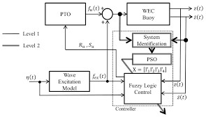 energies free full text an intelligent fuzzy logic controller
