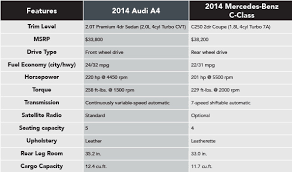 audi a4 comparison 2014 audi a4 vs 2014 mercedes c250 naperville comparison