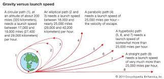 Speed Of Light In Miles Per Hour Spaceflight Britannica Com