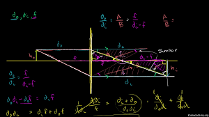 Legal Blindness Diopter Diopters Aberration And The Human Eye Khan Academy