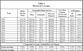 comcast cable costs jump 48 per year thanks to increased fees