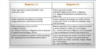 magento layout xml tutorial to create a module in magento 2