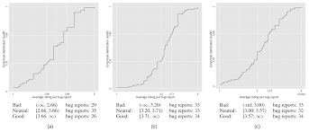 sample bug report what makes a good bug report empirical cumulative distribution plots of the average quality of bug