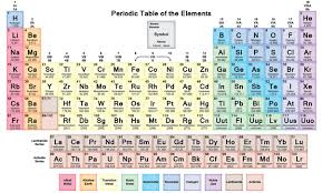Fe On The Periodic Table What Is The Indian Way To Learn Periodic Table Quora