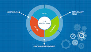 Lean Consulting Jobs Article Understanding Lean Manufacturing Principles