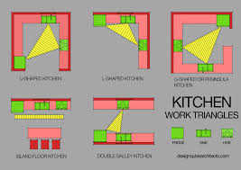 kitchen design triangle with regard to home u2013 interior joss