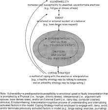 integrative response therapy for binge eating disorder sciencedirect