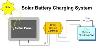solar charger kits e marine systems