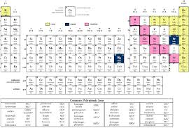 Oxidation Numbers On Periodic Table Periodic Table Database Chemogenesis