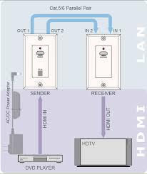 cat 5 wall plate wiring diagram dolgular com