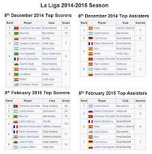 la liga table 2016 17 top scorer la liga top scorers and assisters table 2 months ago vs today
