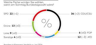 sfr si e social t hone german federal election 2017 or alternatively the end