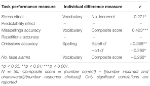 frontiers lexical stress and linguistic predictability influence