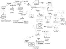 Semantic Map Ihmc Cmaptools Concept Map Language