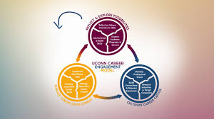 Uconn Career Services Resume Introducing The Personalized Career Plan Youtube