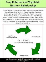 kebutuhan hara dan pemupukan tanaman sayuran ppt download