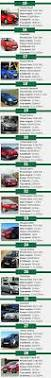 top 10 safest cars under need a new car here are 31 hatchbacks for less than r200 000
