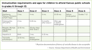 Kansas travel vaccinations images Back to school time means more than crayons are your kids 39 shots jpg