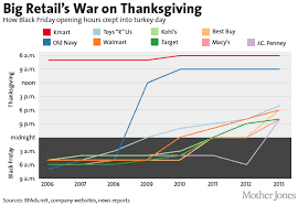 why are big retailers trying to kill thanksgiving jones