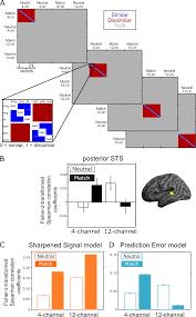 plos biology prediction errors but not sharpened signals simulate
