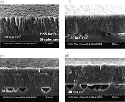 design and processing of porous materials for electronic
