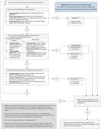 clinical practice pathways for evaluation and medication choice
