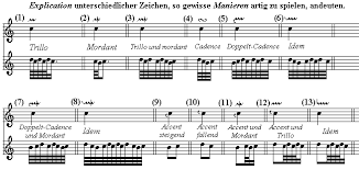 dolmetsch chart of musical symbols
