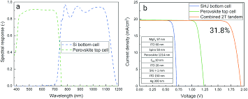 si ge soci t g n rale predicting and optimising the energy yield of perovskite on silicon