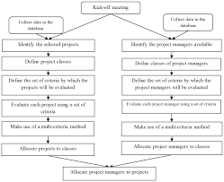a decision model for energy companies that sorts projects figure 1 model for integrating the allocation of projects and project managers into classes source the authors