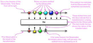 rxjs tutorial github reactivex observable