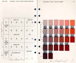 85 best munsell color system images on pinterest munsell color