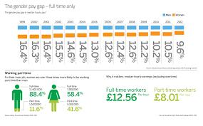 2010 to 2015 government policy equality gov uk