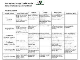 Plan Social Media Social Media Strategic Planning For The Sports Front Office