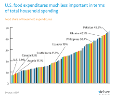 average cost of food the food you eat has become a weapon of class antagonism