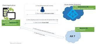 service endpoints microsoft docs