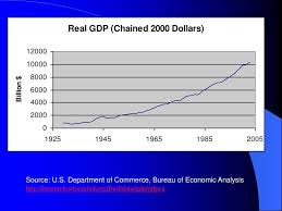 us department of commerce bureau of economic analysis ch 1 thinking like an economist ppt