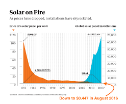 solar power u0027s massive price drop graph cleantechnica