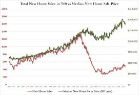 record sale price how much longer can the record home sales to price divergence