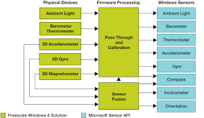 the role of sensor fusion in the internet of things mouser