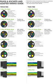 7 way blade wiring diagram 7 wiring diagrams instruction