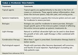 psoriasis treatment living with psoriasis